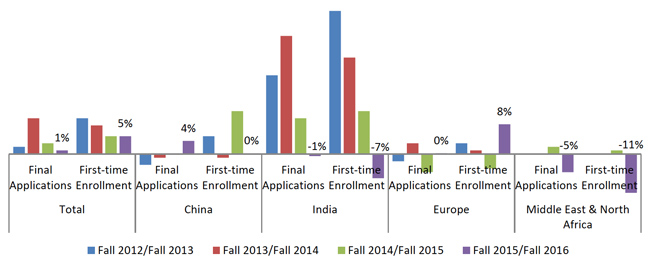 changes-in-graduate-application-volumes-and-first-time-enrolment