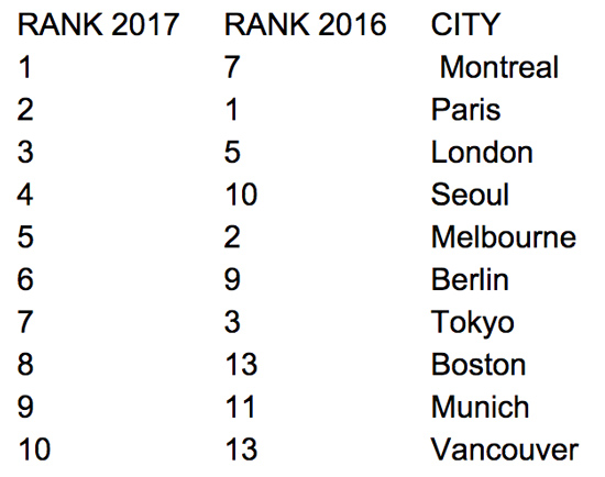 the-top-ten-destinations-as-ranked-in-the-qs-best-student-cities-2017-with-the-2016-ranking-for-each-indicated-as-well