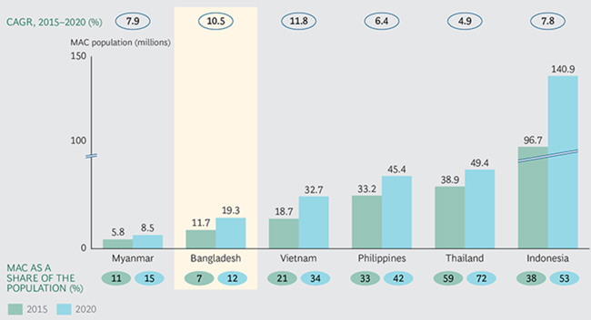 the-current-and-project-proportion-of-middle-class-and-affluent-consumers-in-bangladesh-and-other-selected-markets