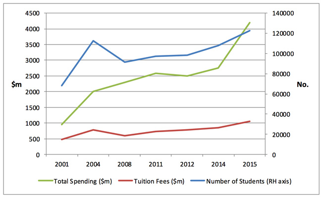 foreign-enrolment-international-student-tuition-and-total-foreign-student-spending-2001-2015