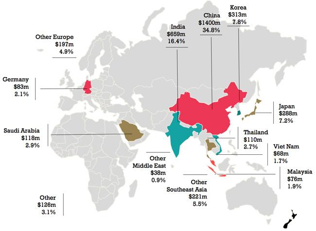 proportion-of-onshore-international-education-spending-by-sending-market