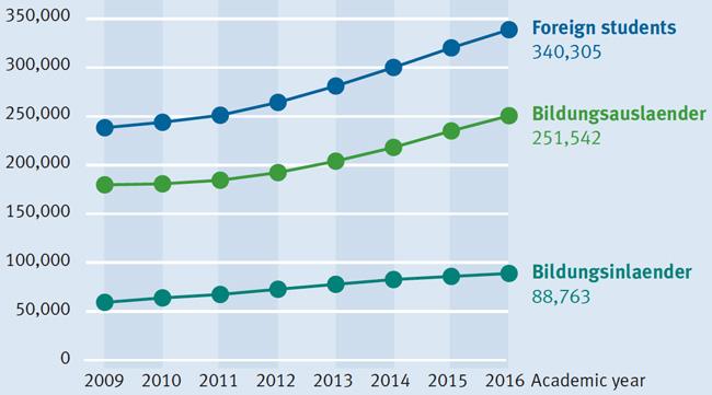 international-student-enrolment-in-germany-2009-2016
