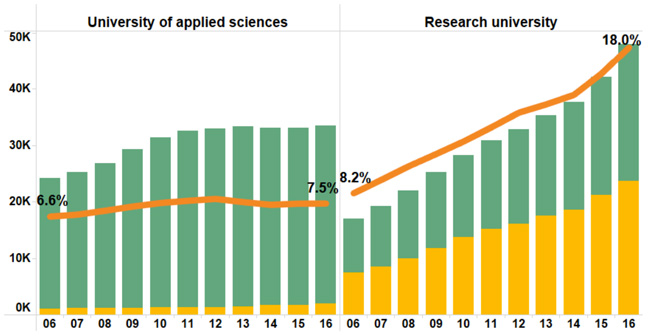 total-number-of- international-students-and-share-of-total-enrolment-at-both-dutch-universities-of-applied-sciences-and-research-universities