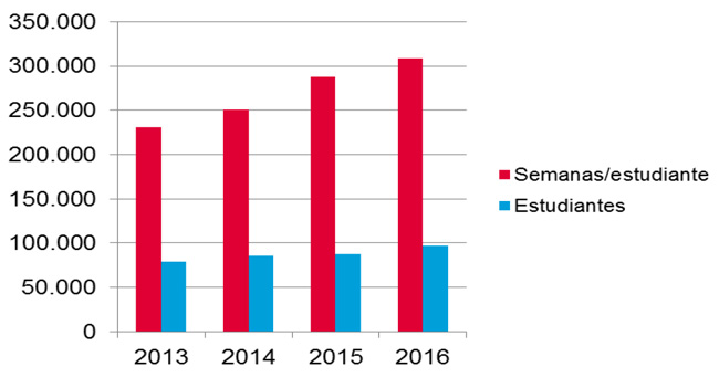 total-enrolment-and-total-student-weeks-for-spanish-language-schools-2013-2016
