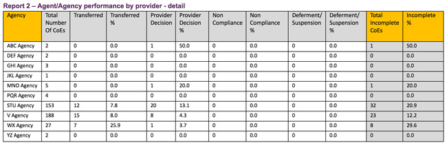 a-sample-agent-performance-report-generated-from-prism-data-on-student-outcomes