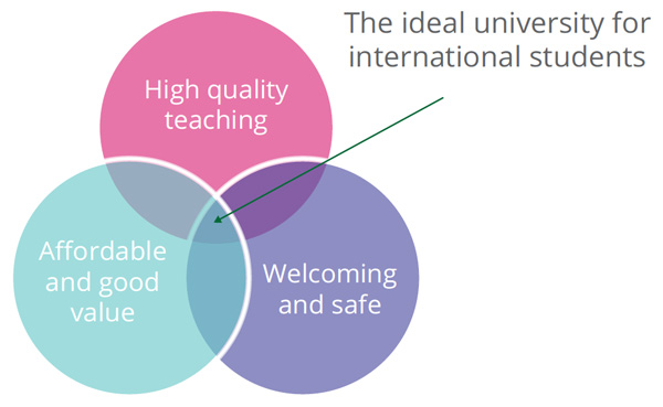 mapping-the-ideal-value-proposition-for-prospective-international-students