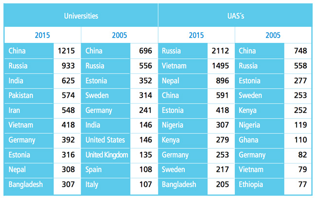 the-changing-composition-of-international-enrolment-in-finnish-universities-and-universities-of-applied-sciences-2005-and-2015