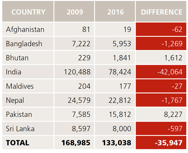 south-asian-enrolments-in-australia