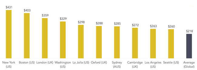 average-weekly-rent-spend-in-the-top-ten-most-expensive-cities-in-the-student-com-sample