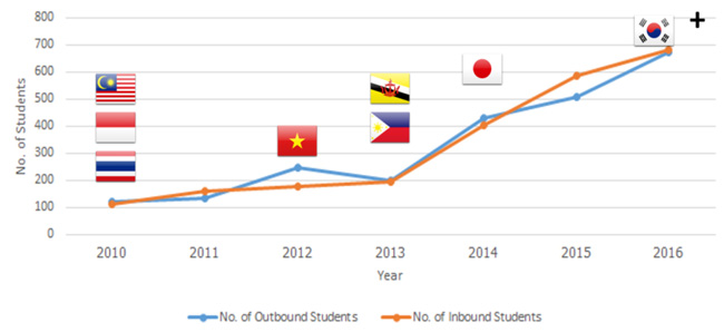 annual-number-of-inbound-and-outbound-students-on-aims-exchanges-2010-2016