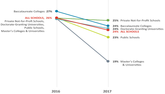 change-in-international-admissions-yield-for-us-institutions-by-institutional-type-fall-2016-and-fall-2017