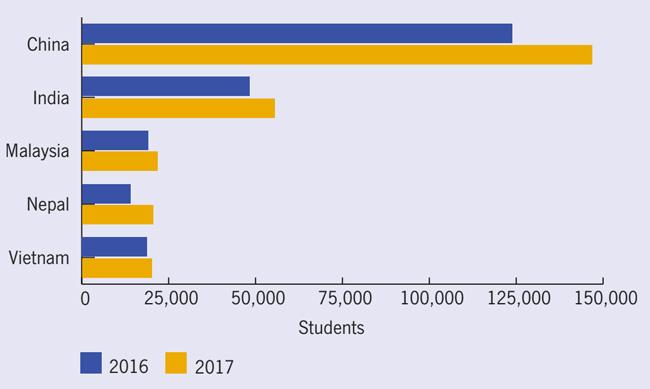 international-student-enrolments-from-australias-top-five-sending-markets-2016-and-2017