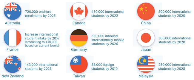 selected-international-recruitment-targets-as-expressed-in-the-national-strategies-of-study-destinations
