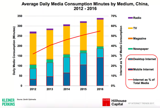 average-daily-media-consumption-in-China-2012-2016