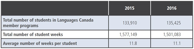 key-enrolment-metrics-for-language-canada-member-programmes-2015-and-2016