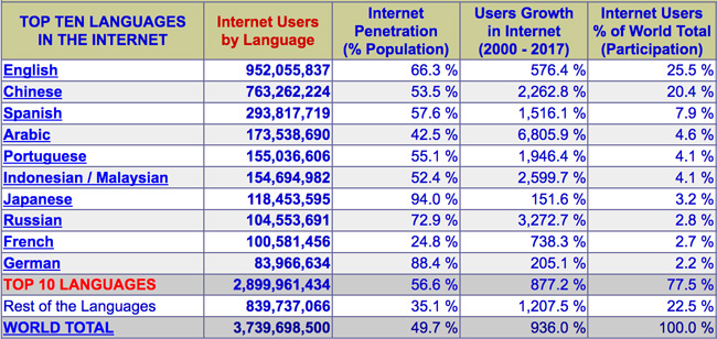internet-users-by-native-language-march-2017