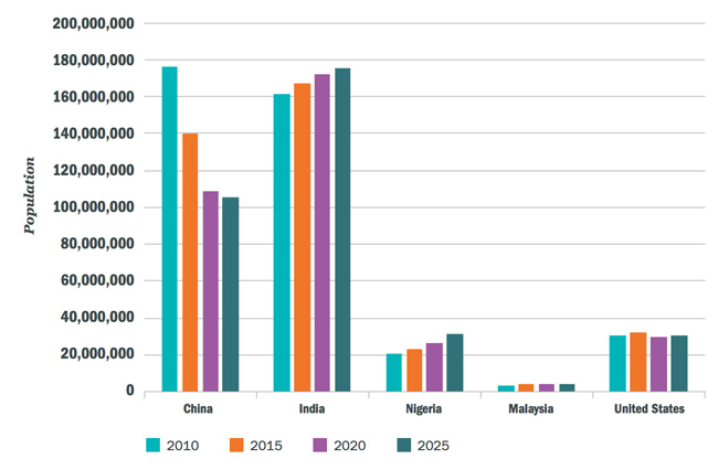 college-aged-populations-actual-and-forecast-in-selected-sending-markets-2010–2025