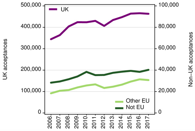 acceptances-grants-by-british-universities-by-domicile-group-2006-2017