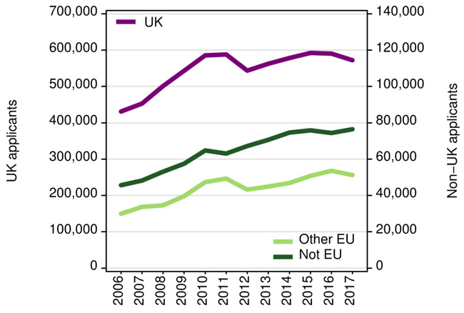 applicants-to-british-higher-education-by-domicile-group-2006–2017