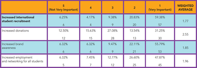 respondent-perceptions-of-the-value-that-global-alumni-offer-to-the-institution