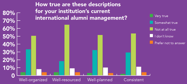 survey-respondents-self-assessment-of-their-institutions-current-global-alumni-engagement-efforts