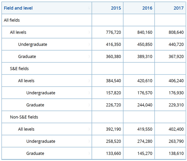 international-students-holding-f-1-visas-enrolled-in-us-higher-education-institutions-by-field-and-level-of-study-2015-2017
