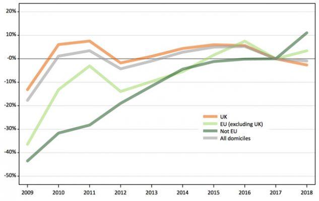 notable-growth-international-applications-british-universities-year