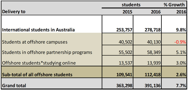 enrolment-of-foreign-students-in-australian-higher-education-by-mode-of-delivery-2015-and-2016