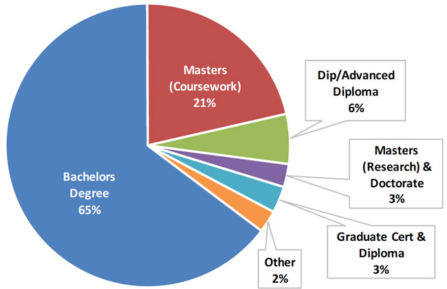 offshore-students-in-australian-higher-education-by-level-of-study-2016
