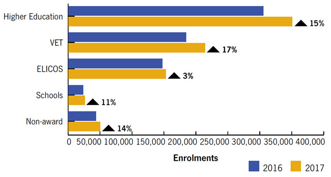 international-student-enrolment-in-australia-by-sector-2016-and-2017