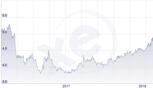 the-number-of-brazilian-reais-needed-to-buy-one-british-pound-may-2017-april-2018