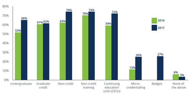 percentage-of-upcea survey-respondents-offering-various-types-of-alternate-credentials-2016-2017