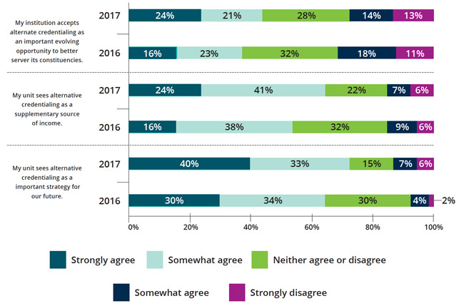 institutional-perceptions-of-alternate-credentials-2016-2017