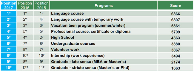the-ten-most-popular-programmes-for-outbound-brazilian-students-2015-2017