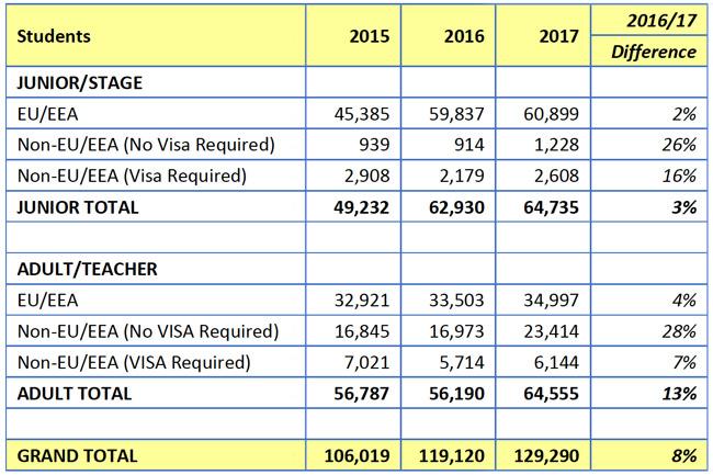 summary-of-elt-enrolment-in-ireland-by-sending-region-and-student-segment-2015-2017