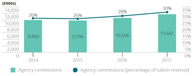 total-agency-commissions-paid-by-maltas-elt-providers-and-commission-as-a-percentage-of-tuition-revenue-2014-2017