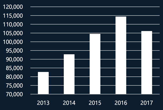 total-international-enrolment-in-new-zealand-year-to-date-august-2013–2017