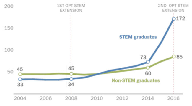 number-of-foreign-graduates-obtaining-opt-authorization-to-work-in-the-us-2004–2016