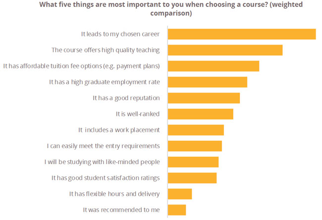 survey-respondents-weighting-of-top-factors-for-course-choice