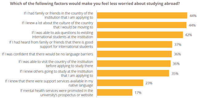 top-factors-noted-by-survey-respondents-that-would-ease-concerns-about-study-abroad