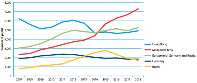 foreign-student-enrolment-with-parents-overseas-at-isc-schools-for-selected-sending-markets-2007-2018