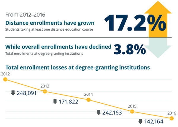 contrasting-trends-in-distance-enrolment-and-total-enrolment-in-us-higher-education-2012–2016