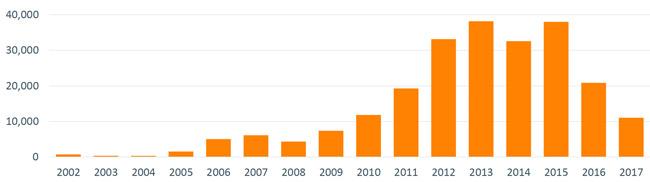 saudi-arabian-student-enrolment-in-us-ieps-2002–2017
