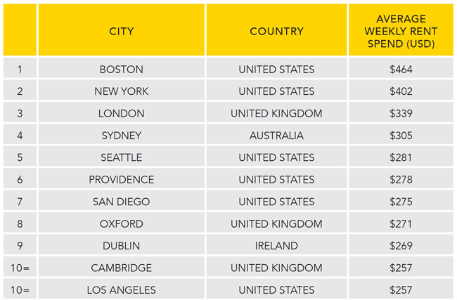 the-most-expensive-city-destinations-by-average-weekly-rent