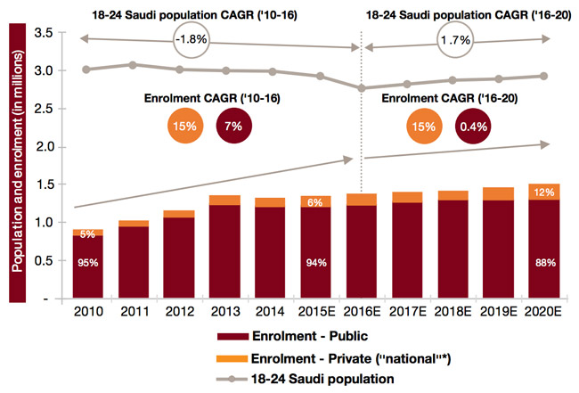 higher-education-enrolment-and-college-aged-population-of-saudi-arabia-actual-and-projected-2010-2020