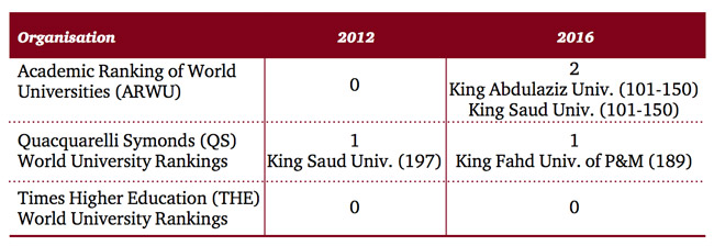 top-placements-of-saudi-universities-in-major-global-ranking-tables-2012-and-2016