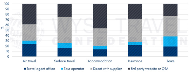 booking-channel-reported-by-youth-travellers-in-2017-new-horizons-survey