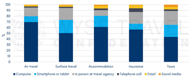 booking-medium-reported-by-youth-travellers-in-2017-new-horizons-survey