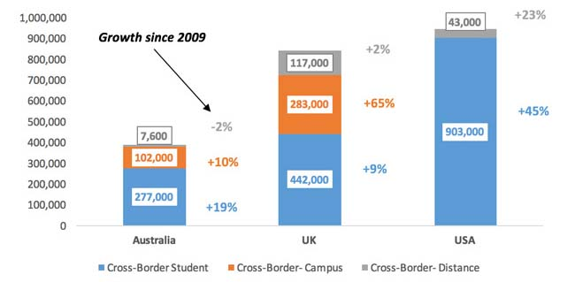 international-student-enrolment-for-2016-in-australia-the-uk-and-the-us-by-mode-of-delivery