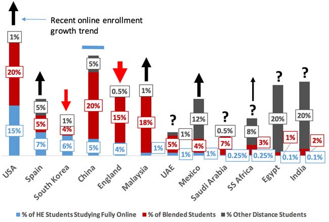 estimated-mated-share-of-fully-online-blended-and-other-distance-students-in-domestic-higher-education